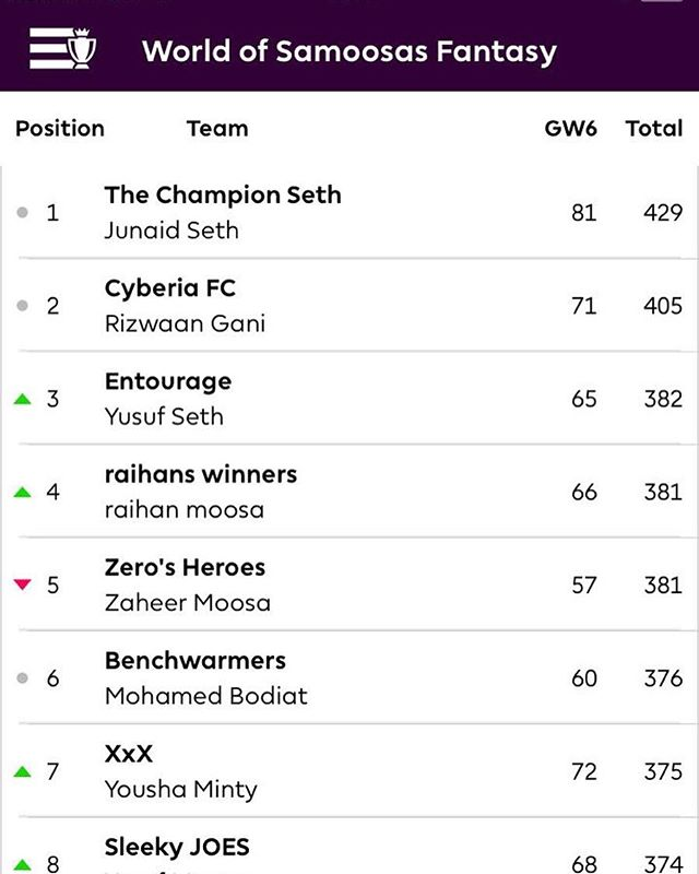 World of Samoosa's Gameweek 6 and Junaid Seth still leads the EPL fantasy. Finally I had a good gameweek and Harry Kane as Captain