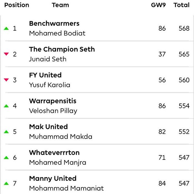 World of Samoosa's EPL Fantasy. After Gameweek 9 Mohammed Bodiat leads. It's last weekend for the top performers to score that Manager of the Month Prize @worldofsamoosas