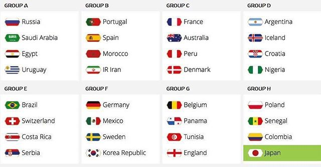 Russia 2018 World Cup Draw. Your Thoughts ?