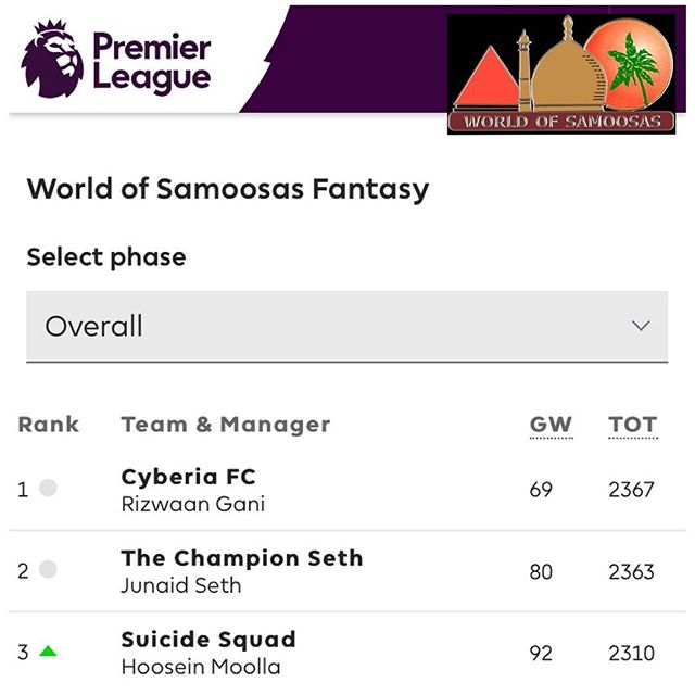 Congratulations to our 2017/18 World of Samoosas And Swoosh0018 EPL Fantasy Champion Rizwaan Gani. Well done Lad. In second